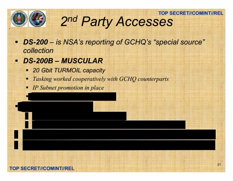 sso-2ndparty-access